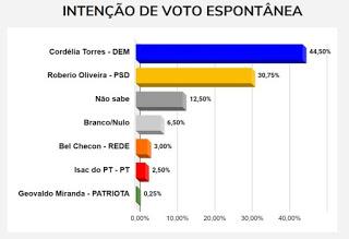 BN/ Painel Brasil: Cordélia é favorita e vai vencer disputa pela prefeitura de Eunápolis, segundo expectativa do eleitor 27
