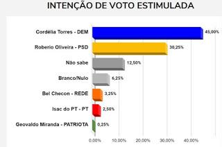 BN/ Painel Brasil: Cordélia é favorita e vai vencer disputa pela prefeitura de Eunápolis, segundo expectativa do eleitor 28