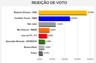 BN/ Painel Brasil: Cordélia é favorita e vai vencer disputa pela prefeitura de Eunápolis, segundo expectativa do eleitor 29