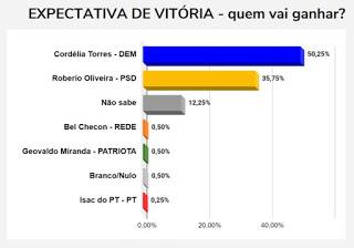 BN/ Painel Brasil: Cordélia é favorita e vai vencer disputa pela prefeitura de Eunápolis, segundo expectativa do eleitor 30