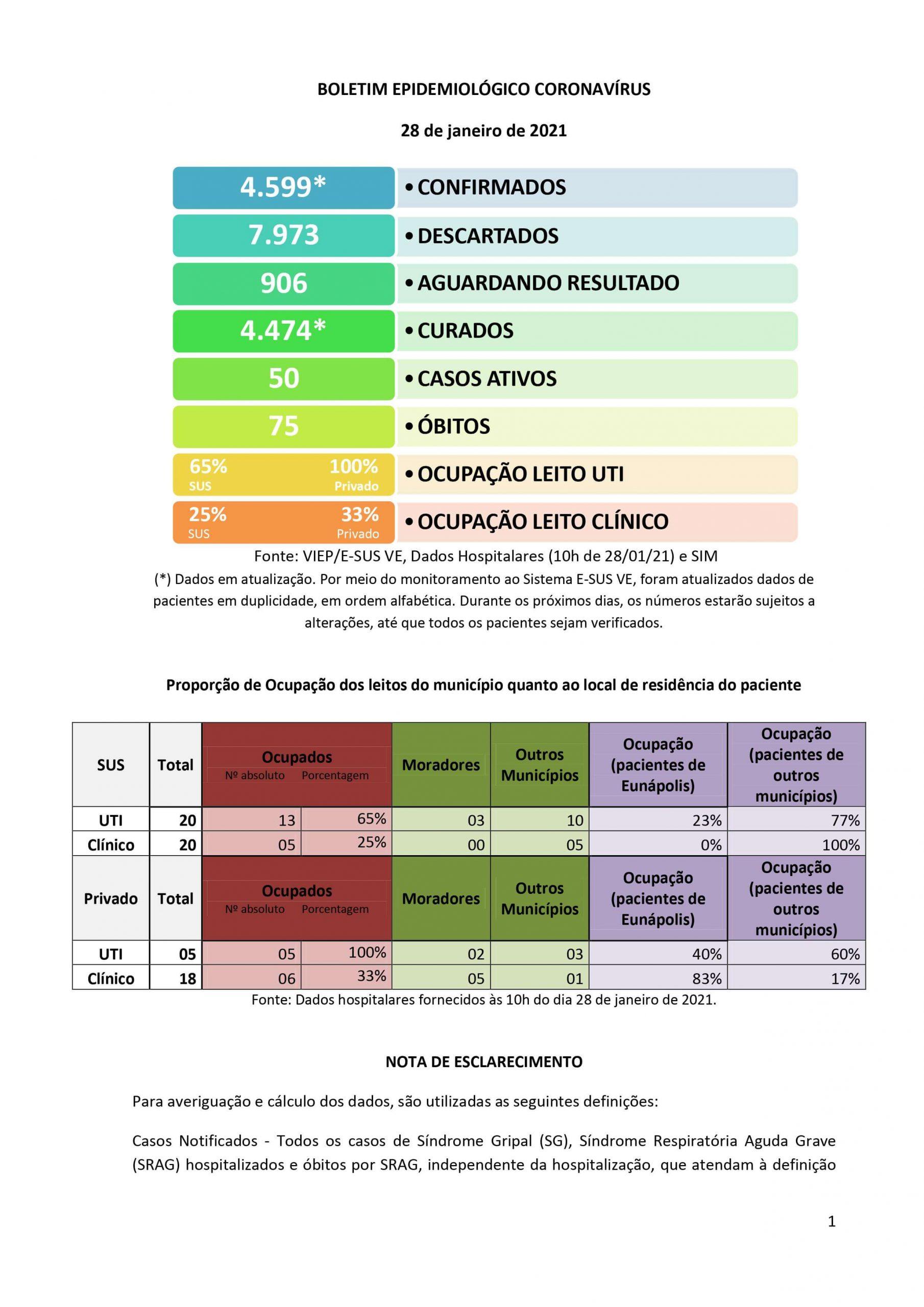 Boletim Epidemiológico Coronavírus do Município de Eunápolis para a data de hoje, 28/01/2021. 23