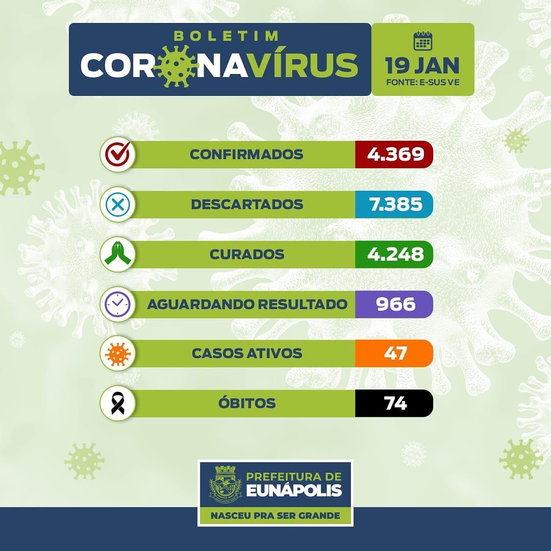 Eunápolis: Boletim Coronavírus - 19/01 - 47 pacientes ativos para a Covid-19 18