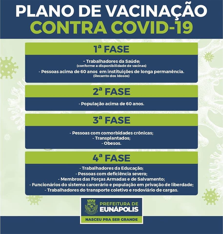 Prefeitura de Eunápolis divulga Plano de Vacinação contra Covid-19 24