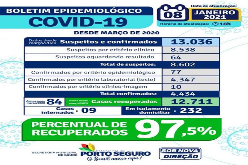 Prefeitura de Porto Seguro divulga novo Boletim Epidemiológico da Covid-19 22
