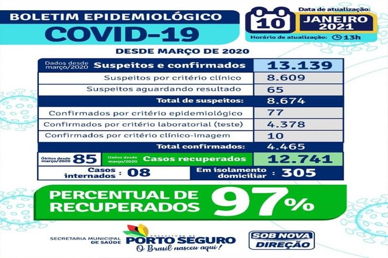 Porto Seguro: Secretaria de Saúde divulga Boletim Epidemiológico com dados atualizados 22