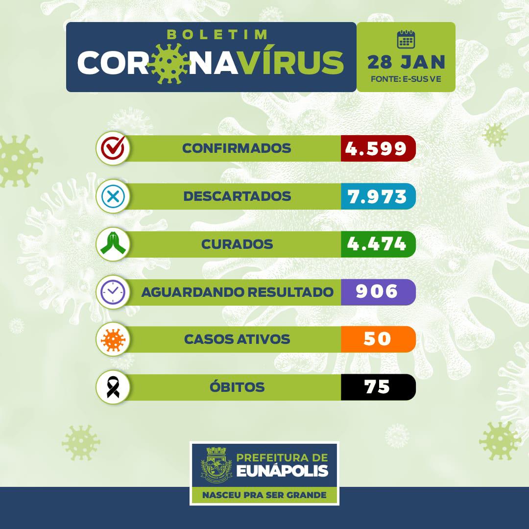 Boletim Epidemiológico Coronavírus do Município de Eunápolis para a data de hoje, 28/01/2021. 22
