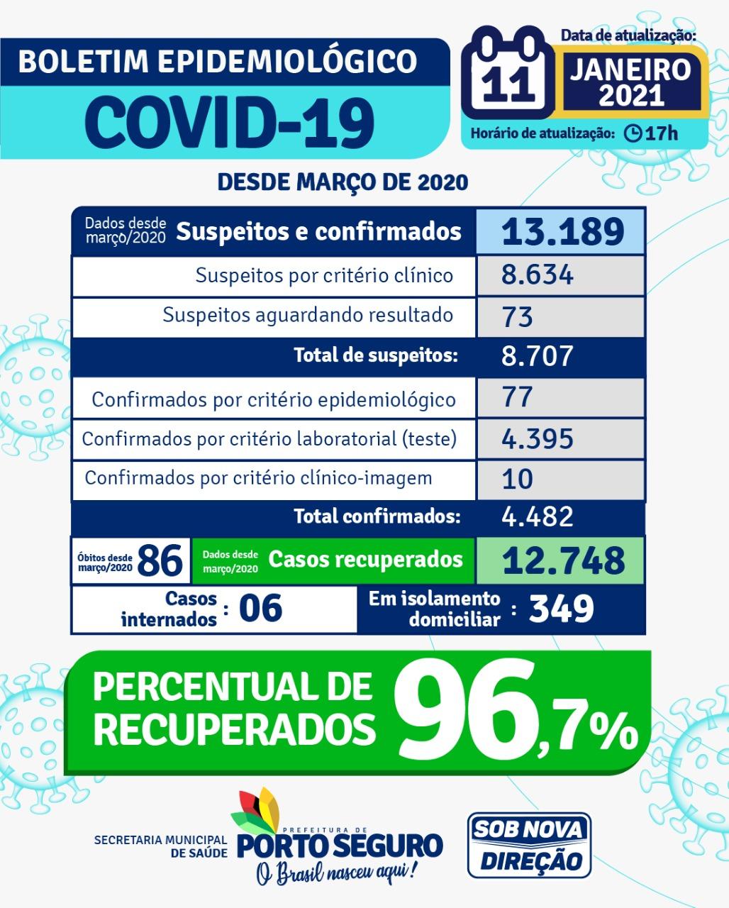 Porto Seguro: Secretaria de Saúde divulga Boletim Epidemiológico com dados atualizados período de 14/03/2020 a 11/01/2021 22