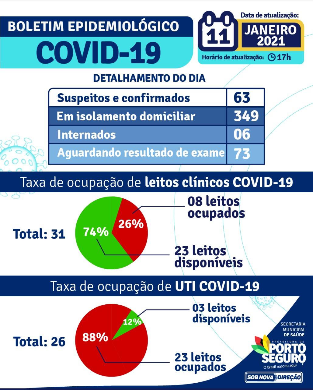 Porto Seguro: Secretaria de Saúde divulga Boletim Epidemiológico com dados atualizados período de 14/03/2020 a 11/01/2021 23