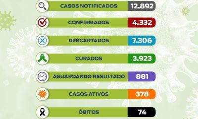 A prefeitura Municipal de Eunápolis, por meio da Secretaria Municipal de Saúde, através do Departamento de Vigilância Epidemiológica, vem informar os dados atualizados referentes à COVID-19. 36