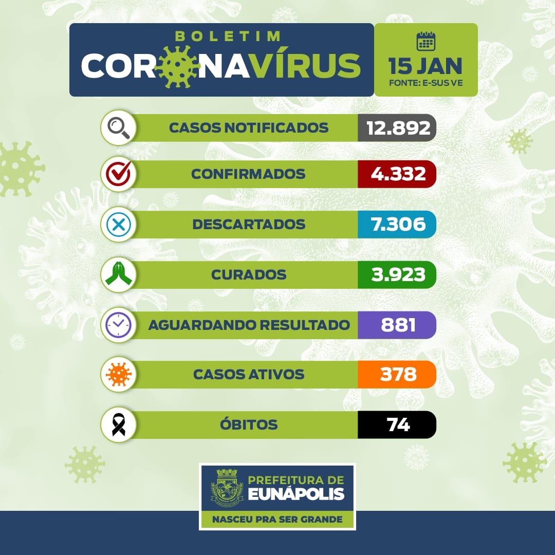 A prefeitura Municipal de Eunápolis, por meio da Secretaria Municipal de Saúde, através do Departamento de Vigilância Epidemiológica, vem informar os dados atualizados referentes à COVID-19. 18