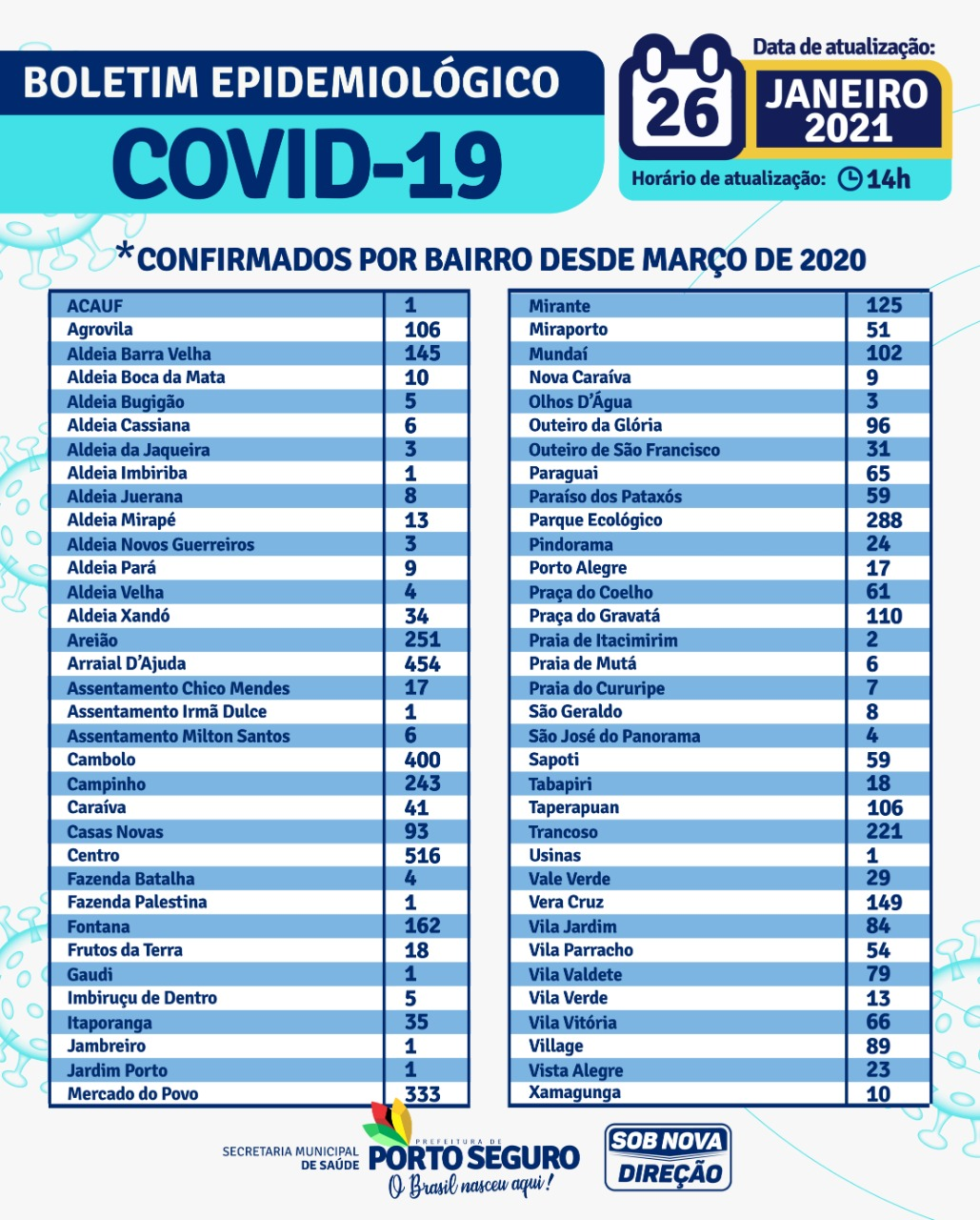 Porto Seguro: Boletim Epidemiológico Coronavírus (Terça-feira) 26/01 26