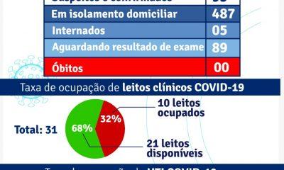 Porto Seguro: Boletim Epidemiológico Coronavírus (Terça-feira) 26/01 3