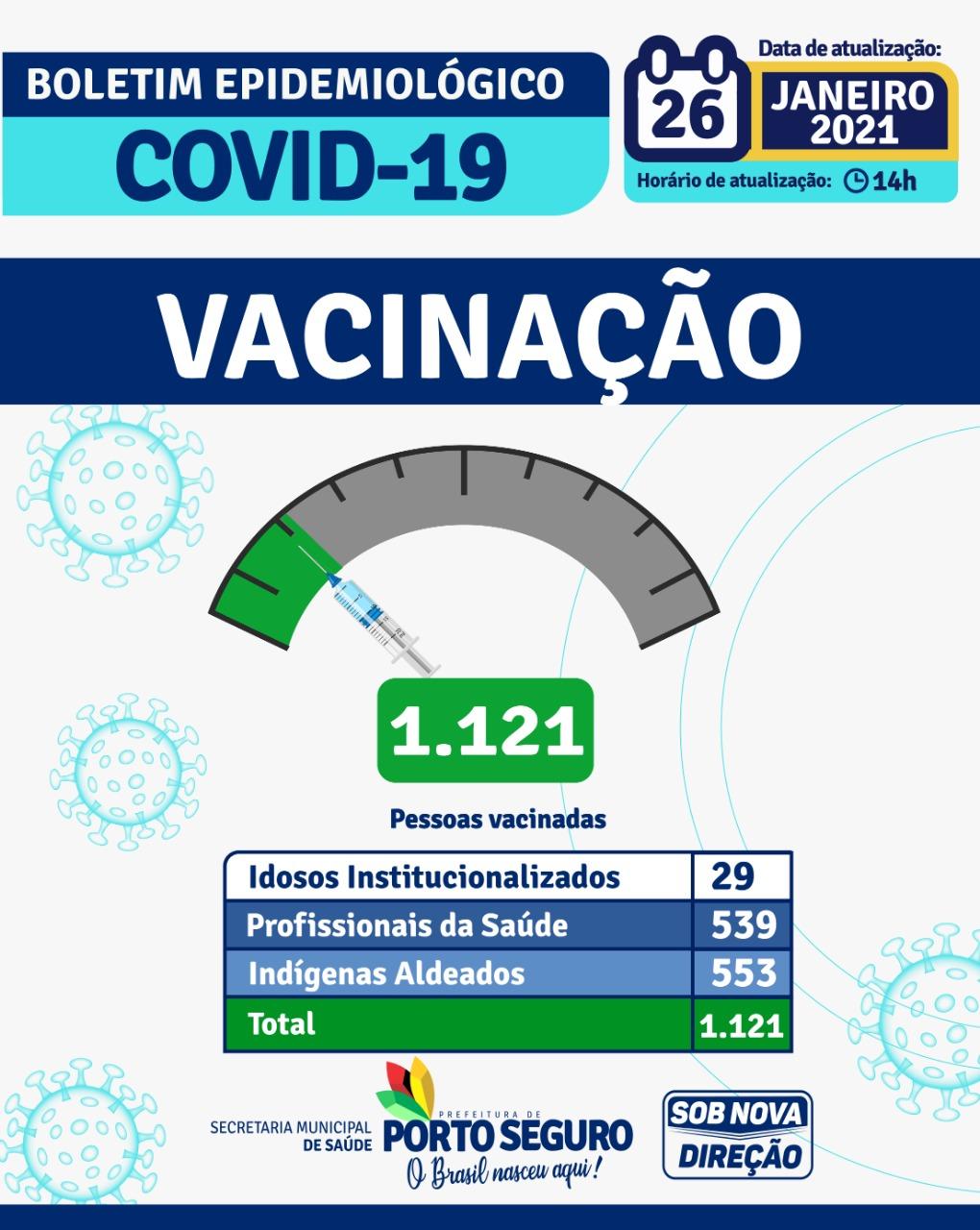 Porto Seguro: Boletim Epidemiológico Coronavírus (Terça-feira) 26/01 27