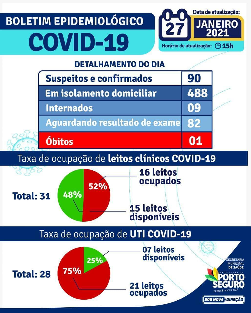 Porto Seguro: Boletim Epidemiológico Coronavírus (quarta feira) 27/01 24