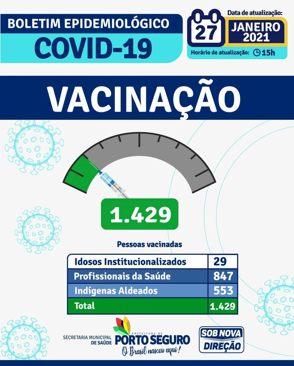 Porto Seguro: Boletim Epidemiológico Coronavírus (quarta feira) 27/01 27