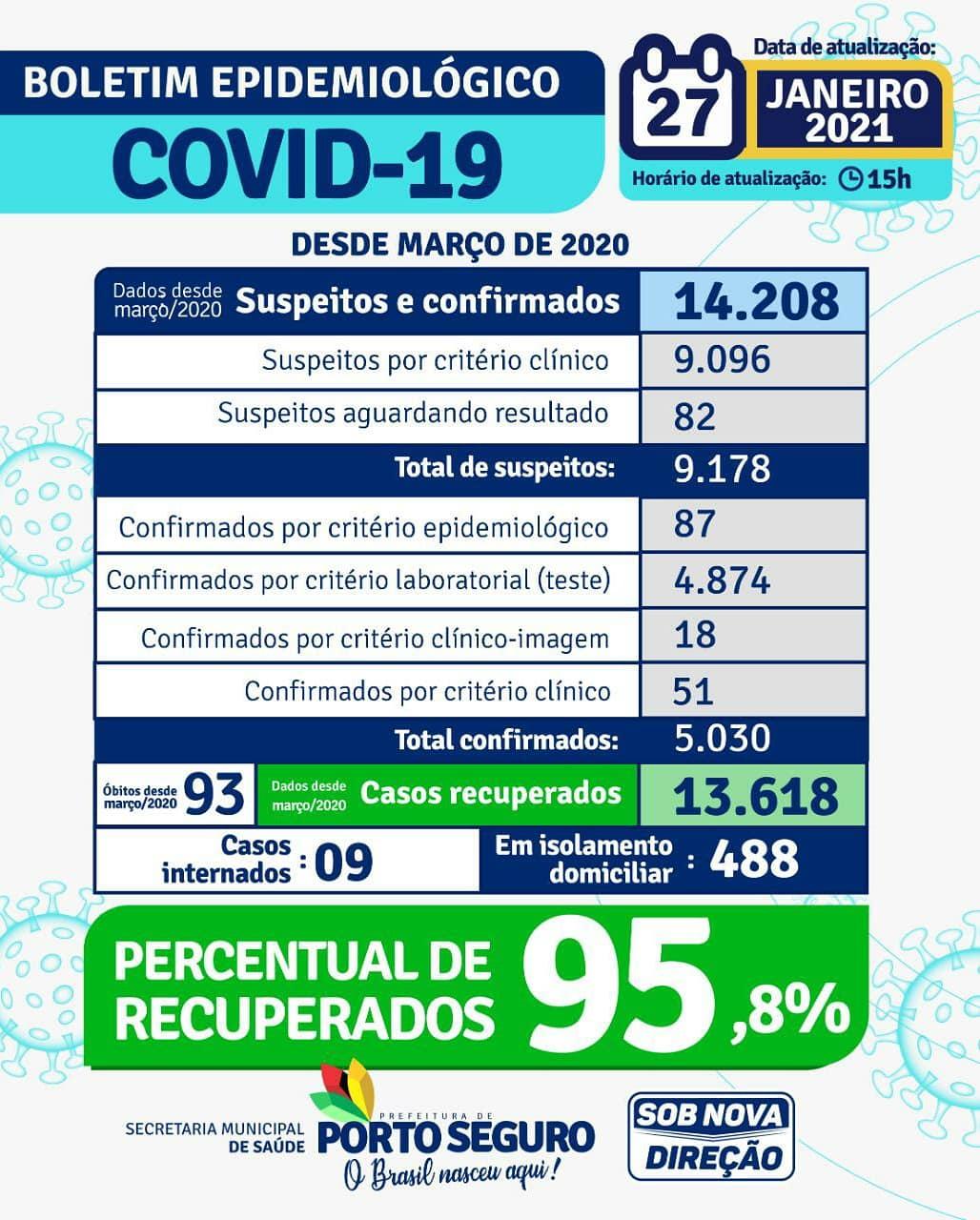 Porto Seguro: Boletim Epidemiológico Coronavírus (quarta feira) 27/01 25