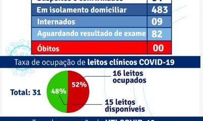 Porto Seguro: Boletim Epidemiológico Coronavírus (quinta feira) 28/01 29