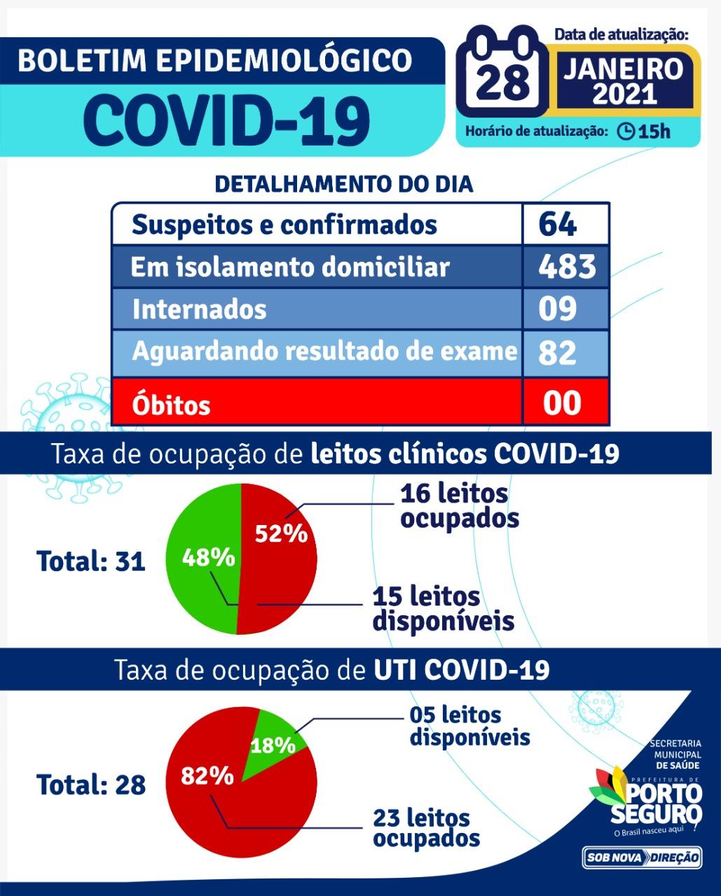 Porto Seguro: Boletim Epidemiológico Coronavírus (quinta feira) 28/01 24