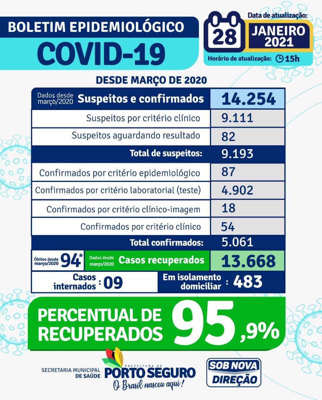 Porto Seguro: Boletim Epidemiológico Coronavírus (quinta feira) 28/01 25