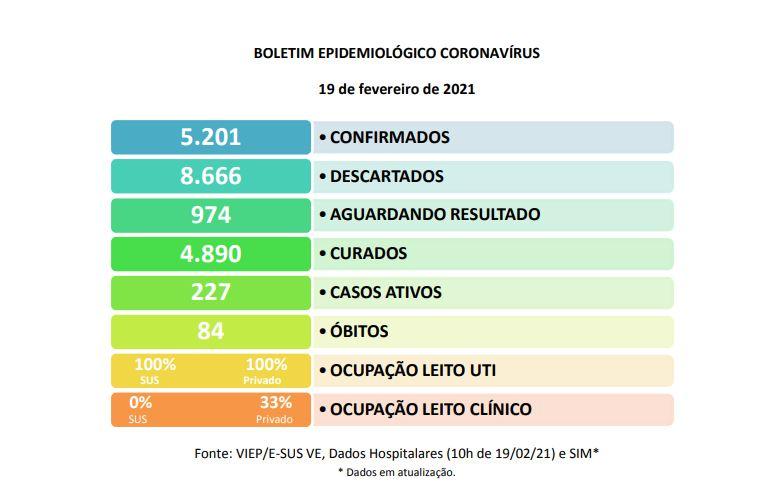 EUNÁPOLIS: BOLETIM CORONAVÍRUS - 19/02 23