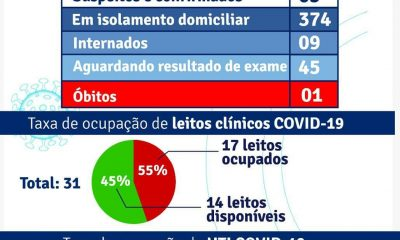 PORTO SEGURO: Boletim Epidemiológico e Vacinômetro 10/02 25