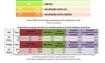 EUNÁPOLIS: Boletim Epidemiológico 10/02 31