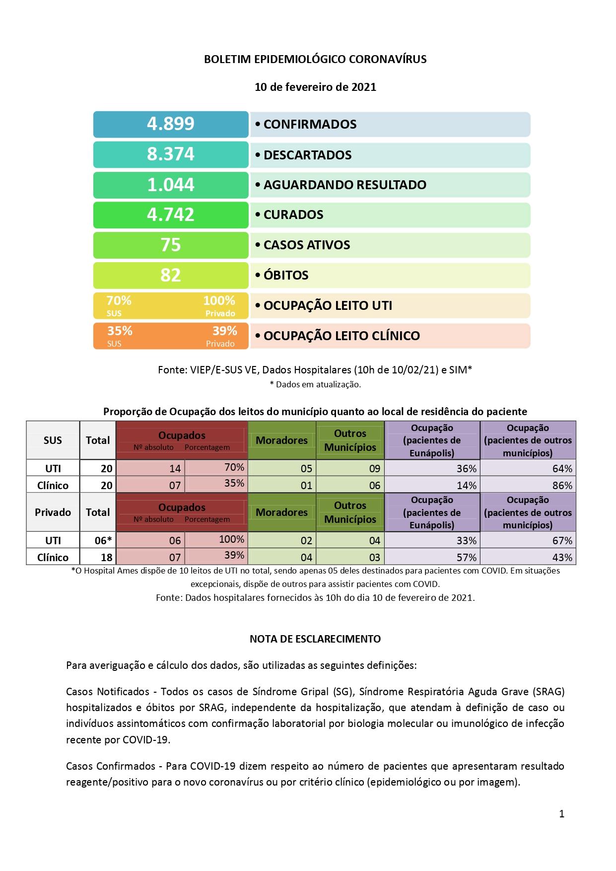 EUNÁPOLIS: Boletim Epidemiológico 10/02 18
