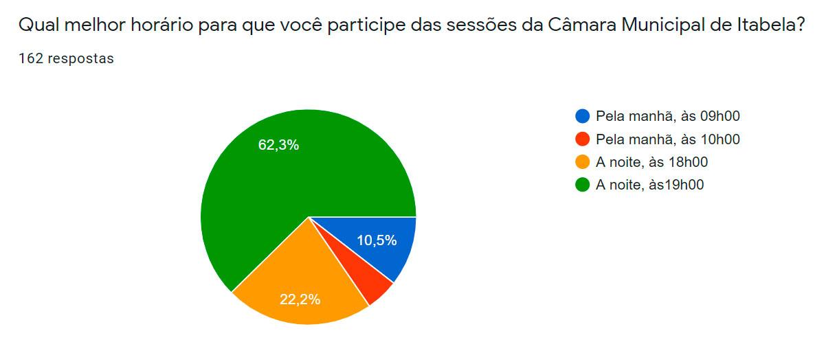 ITABELA - Maioria dos participantes da enquete querem sessão da Câmara à noite 27