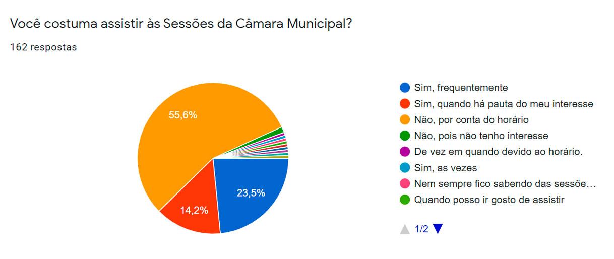 ITABELA - Maioria dos participantes da enquete querem sessão da Câmara à noite 28