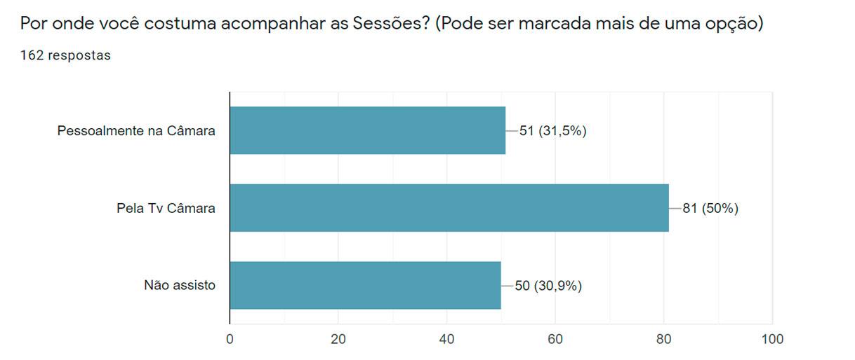 ITABELA - Maioria dos participantes da enquete querem sessão da Câmara à noite 29