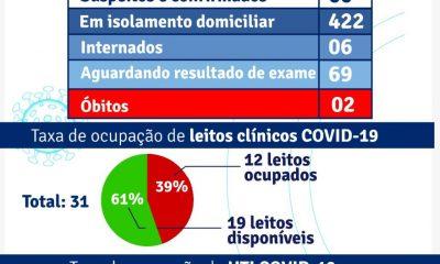 Porto Seguro: Boletim Epidemiológico Coronavírus (quarta feira) 03/02 37