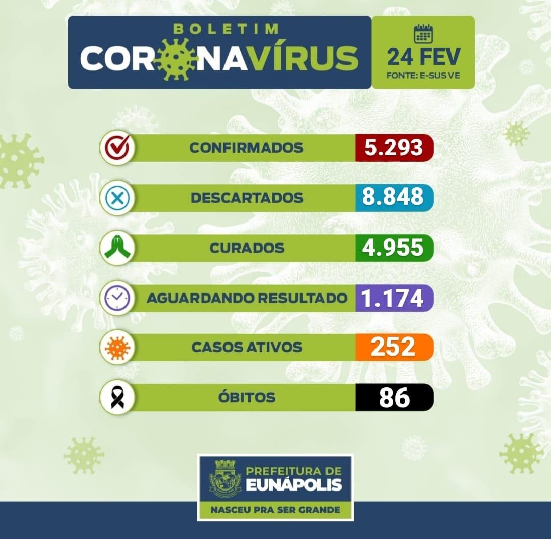Boletim Epidemiológico Coronavírus do Município de Eunápolis data,24/02/2021. 18