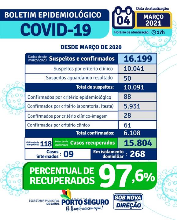 PORTO SEGURO: Boletim Epidemiológico 04/03/2021 24
