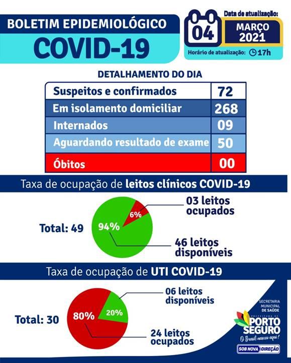 PORTO SEGURO: Boletim Epidemiológico 04/03/2021 22