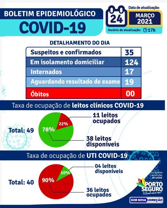 Boletim Epidemiológico 24/3 - PORTO SEGURO 22