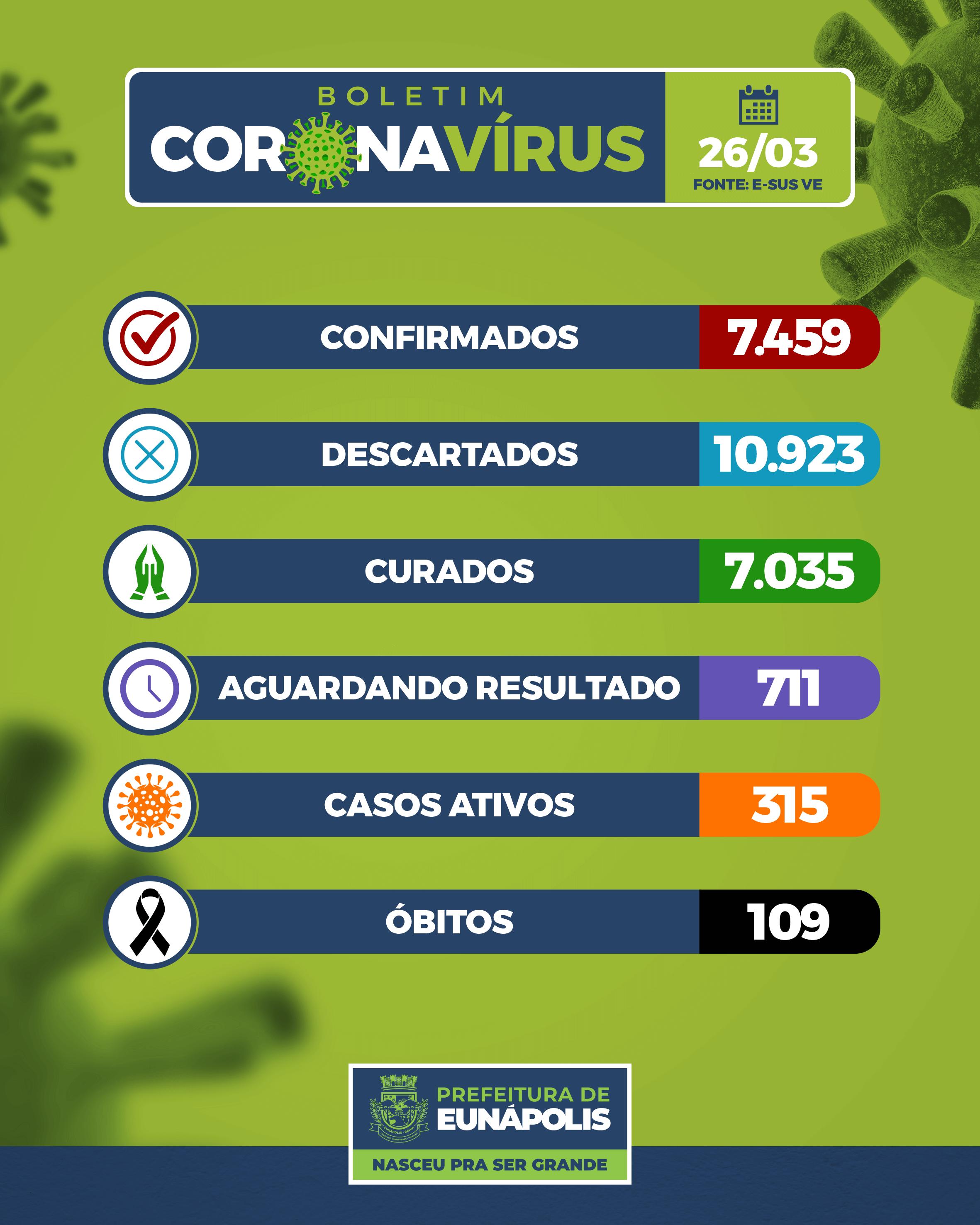 Boletim Epidemiológico Coronavírus do Município de Eunápolis para a data de hoje, 26/03/2021. 18