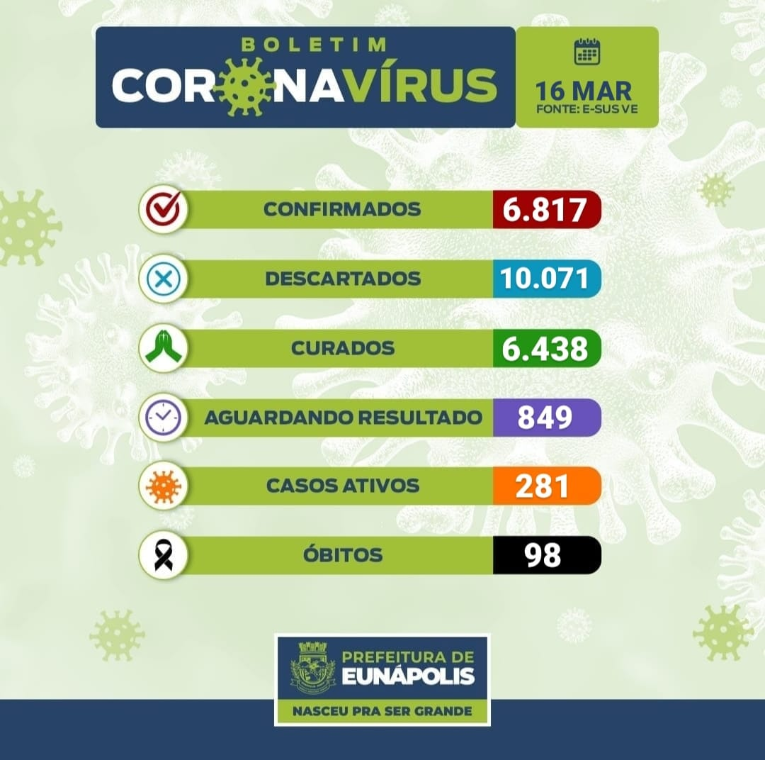 Boletim Epidemiológico Coronavírus do Município de Eunápolis para a data de hoje, 16/03/2021. 18