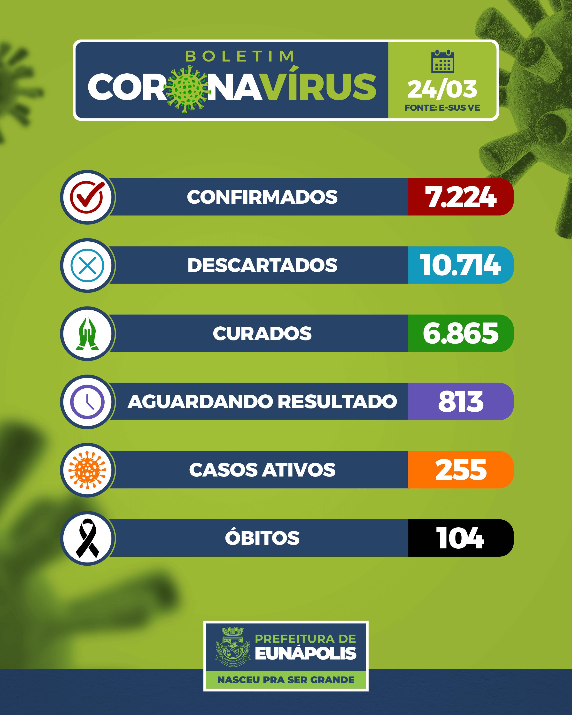 Boletim Epidemiológico Coronavírus do Município de Eunápolis para a data de hoje, 24/03/2021. 18