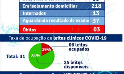 Porto Seguro: Boletim Epidemiológico COVID-19, 01-03-2021 11
