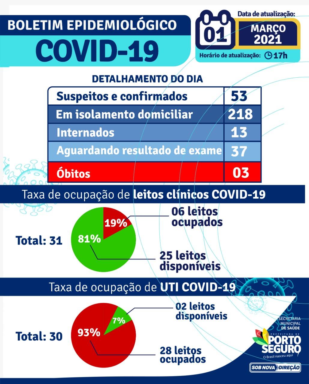 Porto Seguro: Boletim Epidemiológico COVID-19, 01-03-2021 18