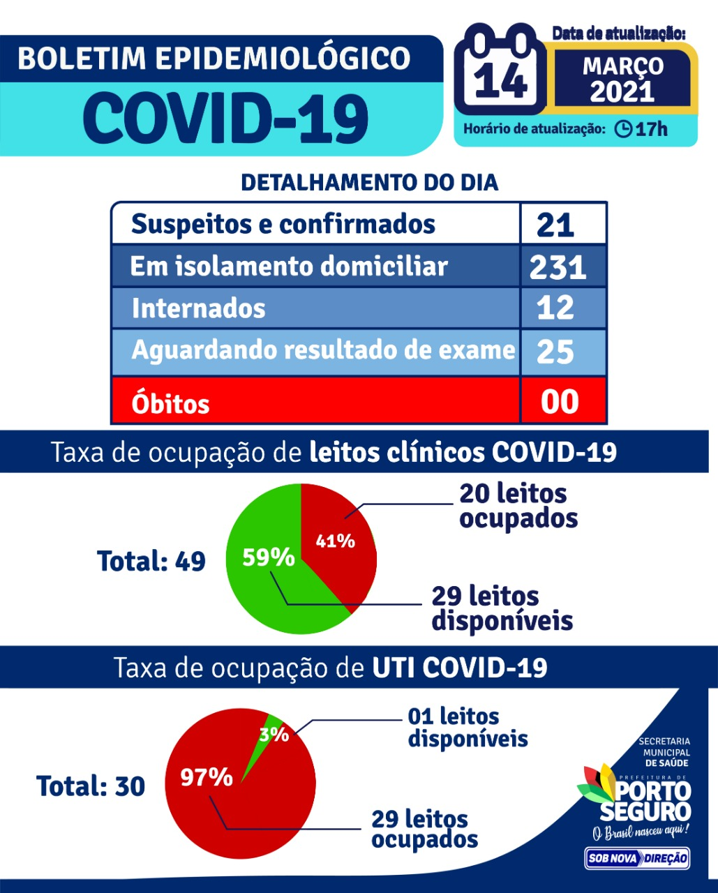 Porto Seguro: Boletim Epidemiológico 14/03 22