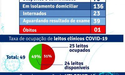 PORTO SEGURO: Boletim Epidemiológico 31/3 40