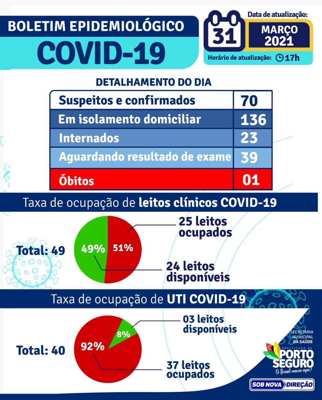 PORTO SEGURO: Boletim Epidemiológico 31/3 22