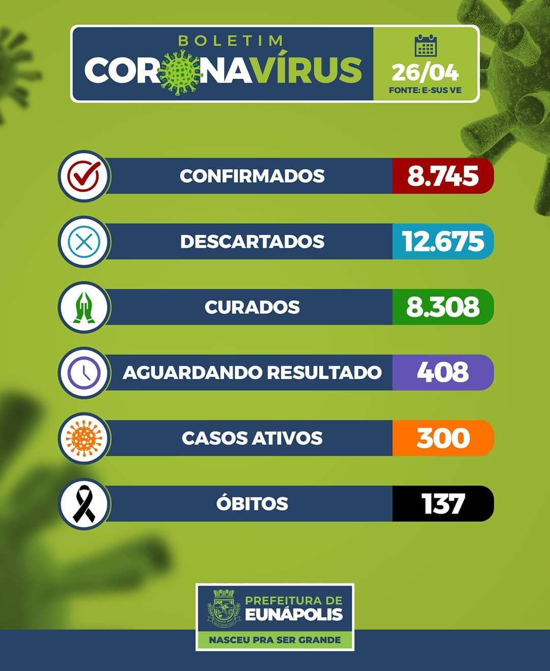 Boletim Epidemiológico Coronavírus do Município de Eunápolis para a data de hoje, 26/04/2021. 18