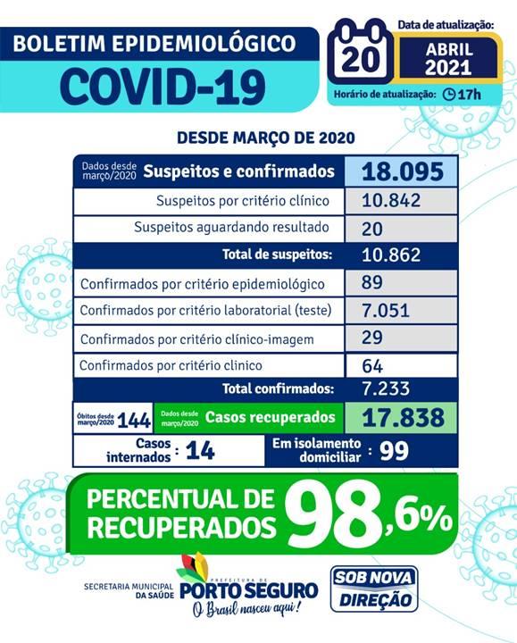 PORTO SEGURO: Boletim Coronavírus 20/abril 24