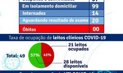 PORTO SEGURO: Boletim Coronavírus 20/abril 7