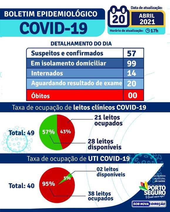 PORTO SEGURO: Boletim Coronavírus 20/abril 22