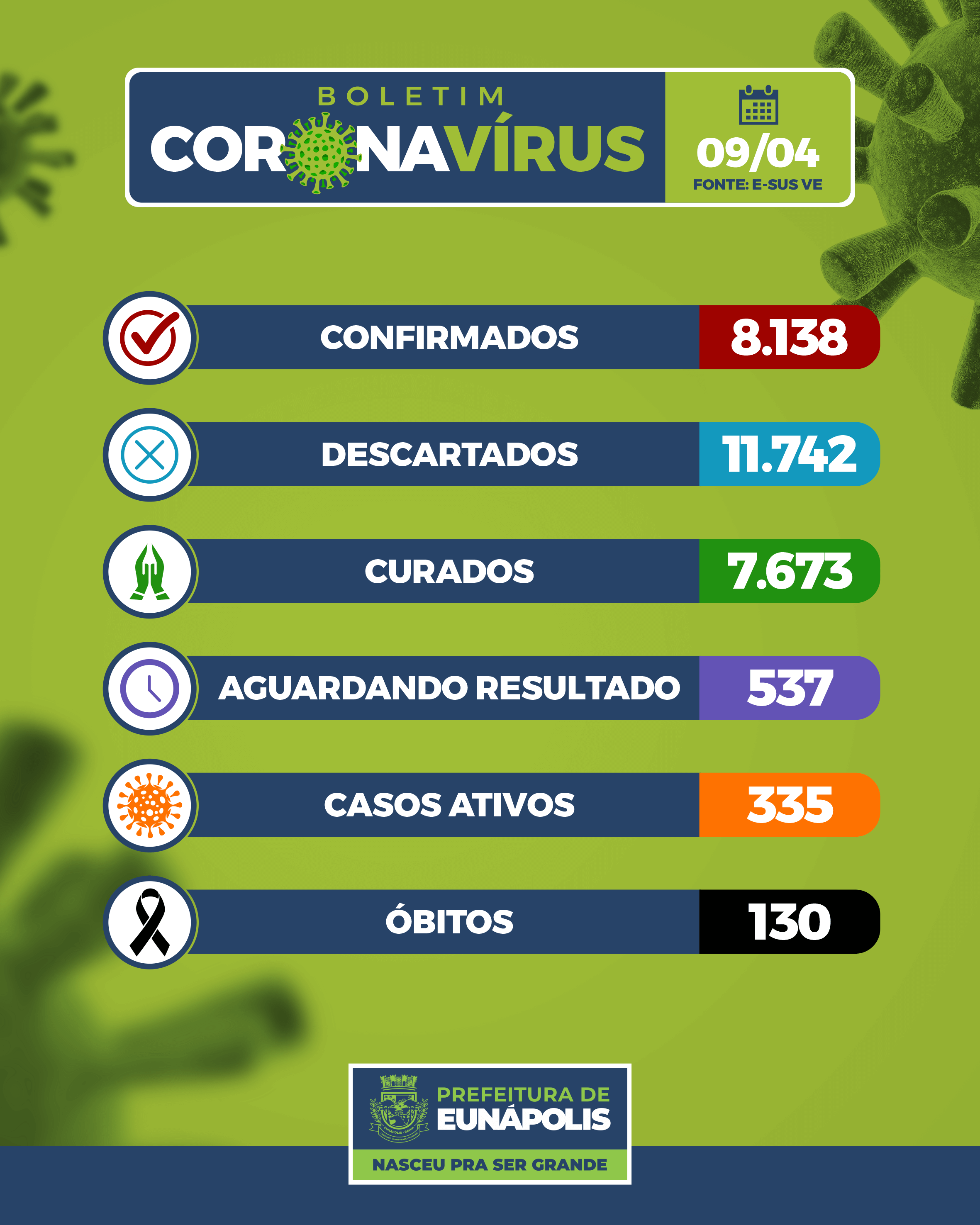 Boletim Epidemiológico Coronavírus do Município de Eunápolis para a data de hoje, 09/04/2021. 23