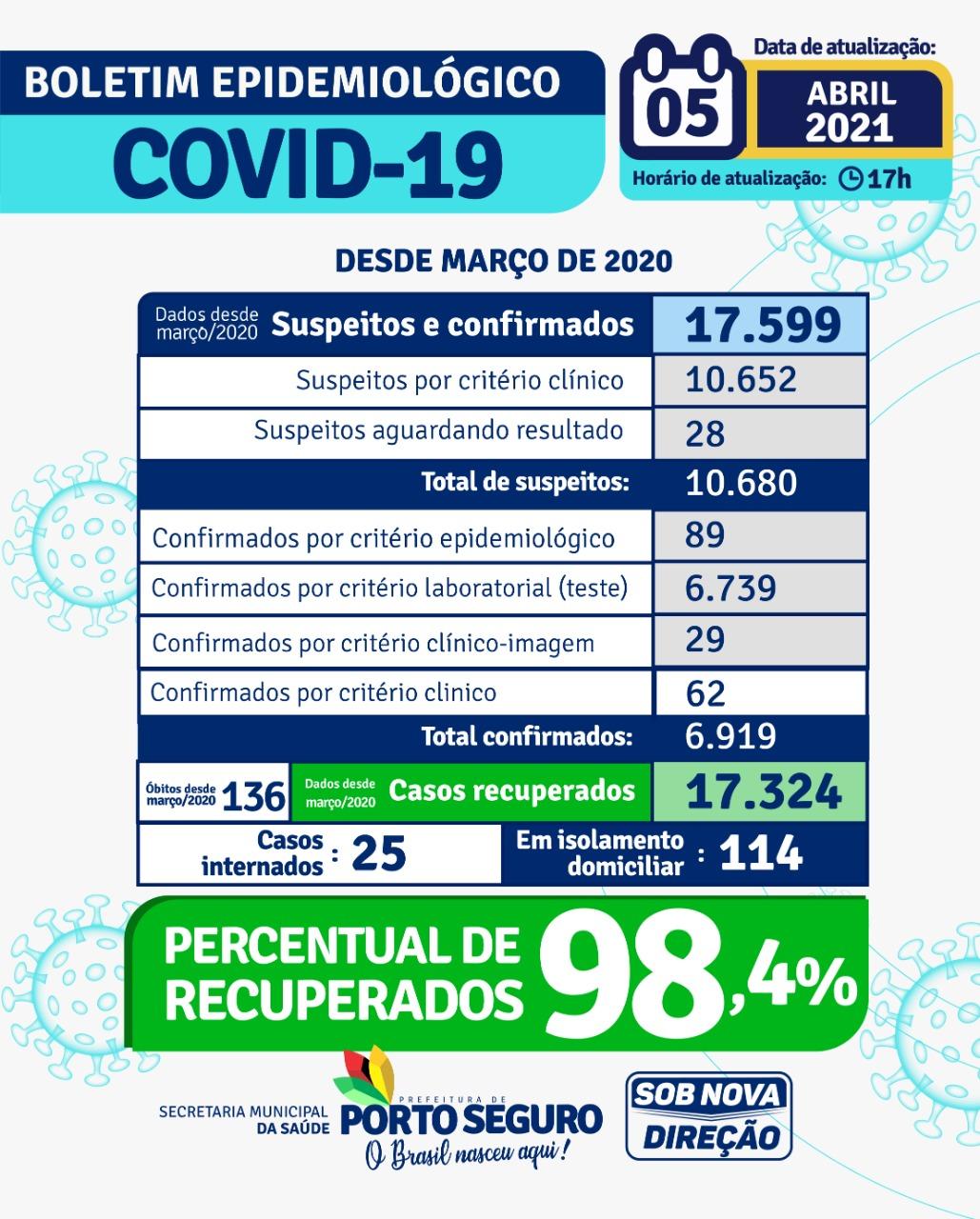 PORTO SEGURO: Boletim Coronavírus 05/abril 24
