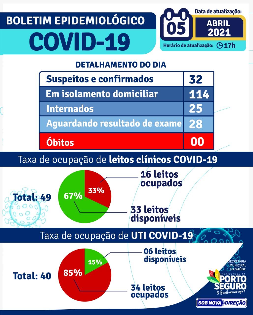 PORTO SEGURO: Boletim Coronavírus 05/abril 22